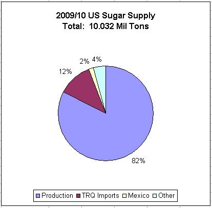 Sugar Shortage #2